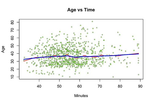 Age vs Time